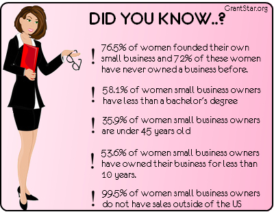did you know Business Grants for Women  A Real Opportunity for Your Business 