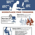 #Bloggers, Setup A Better Working Environment and Break Through Your Pain!