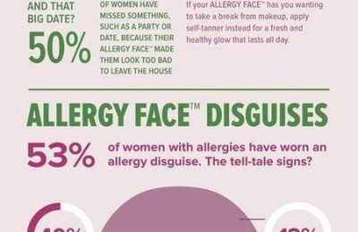Allergy Face Infographic