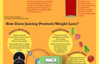 Wanna Try Juicing? Get The Facts!