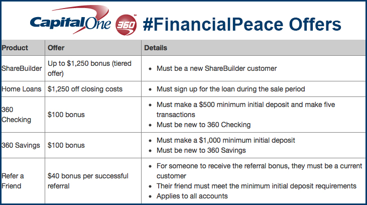 CapitalOne 360 Financial Peace Offers