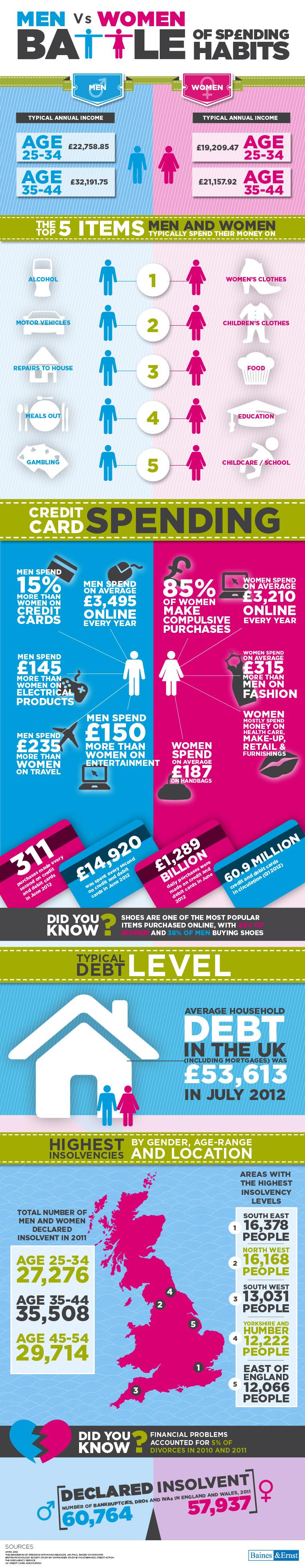 Men Vs Women - Battle Of Spending Habits