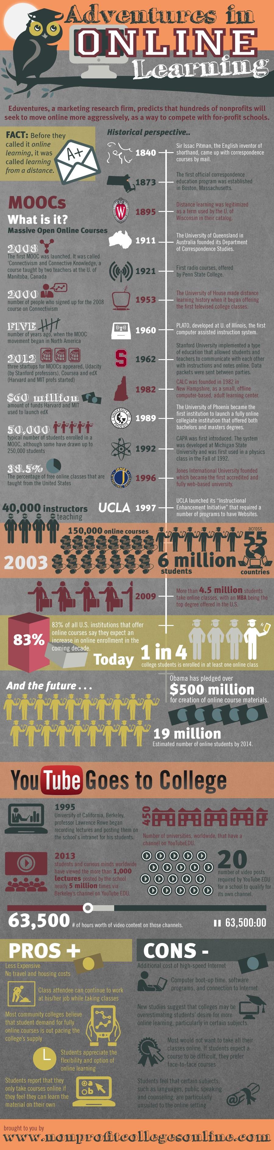 online college school e-learning