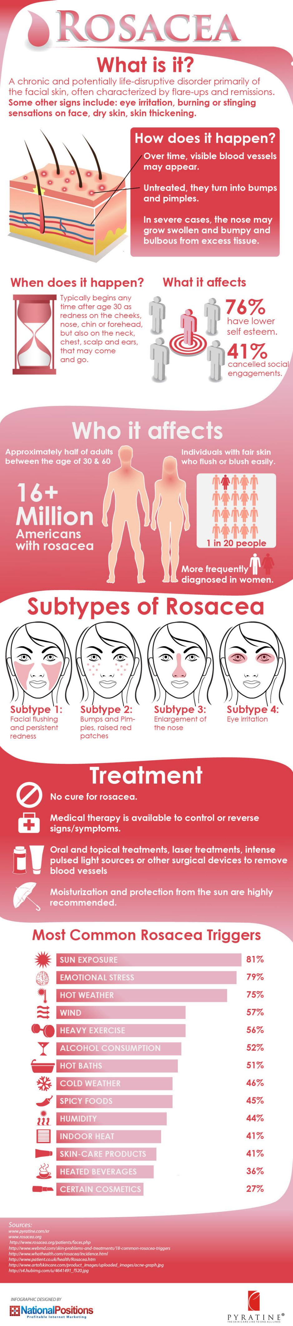 Rosacea skin cream